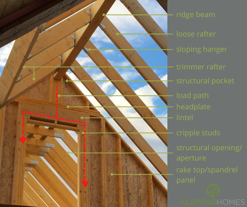Roof Structures - Self Builld Timber Frame Houses